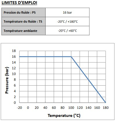 Courbe pression / température